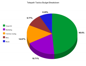 Telepath Tactics Budget Pie Chart